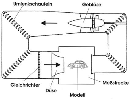 goettinger-bauart